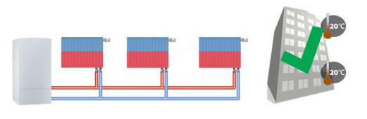 Balansiran sustav grijanja