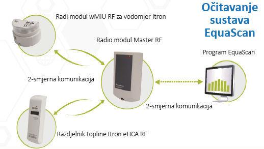 EquaScan Itron očitavanje sustava